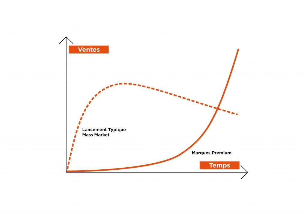 brand content : une efficacité à long terme