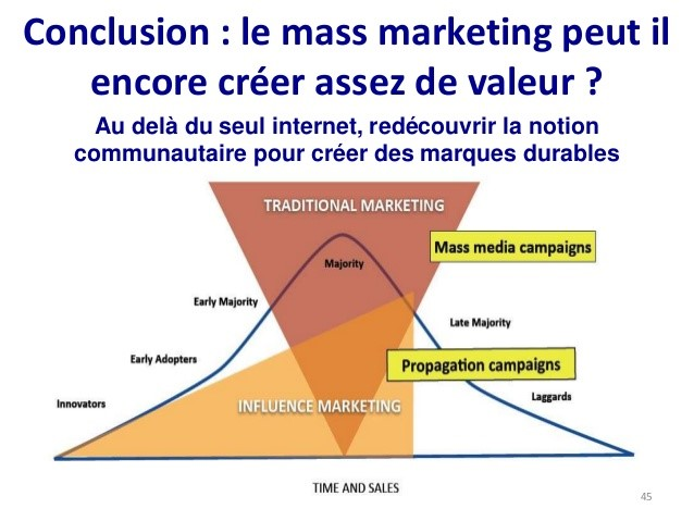 Schéma marketing d'influence Kapferer